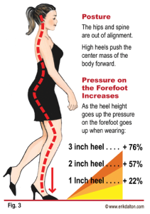 high heel effects